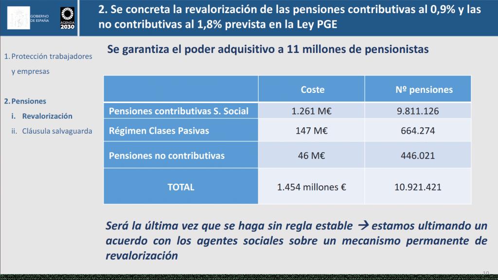 revalorización de las pensiones