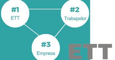 Las 10 mejores Empresas de Trabajo Temporal (ETT) de España en 2021