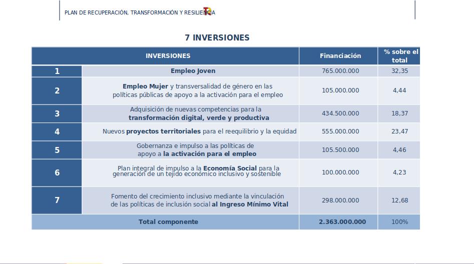 inversión para las reformas mercado laboral